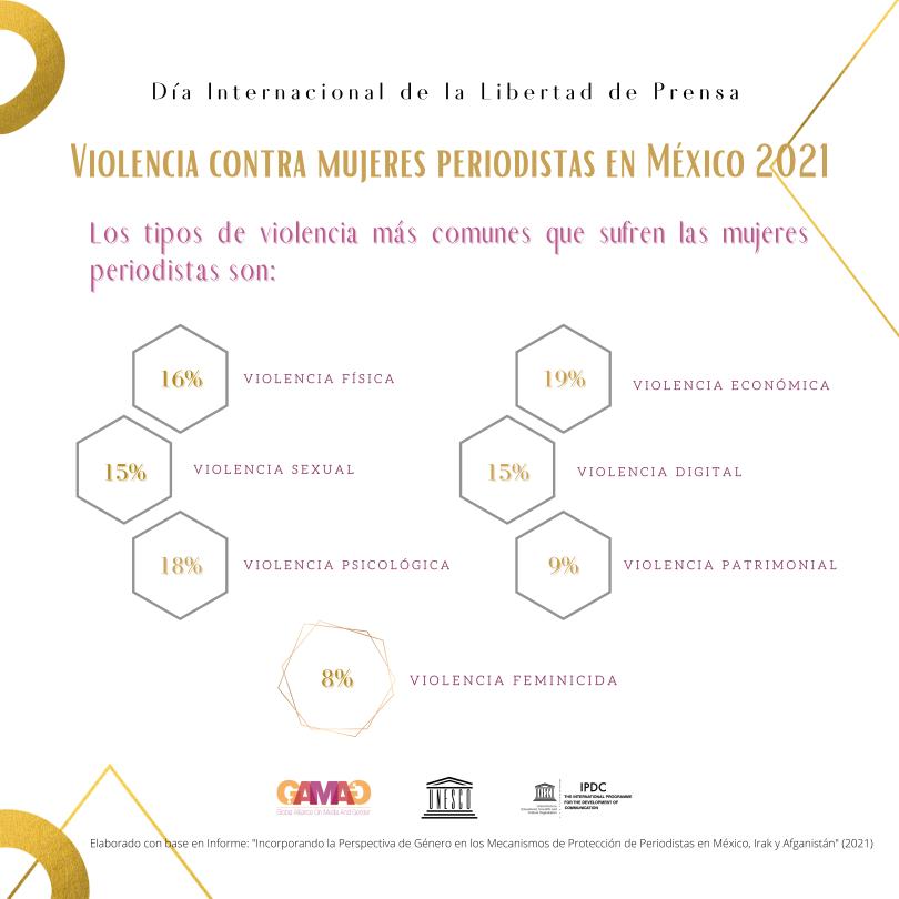 Violencia contra mujeres periodistas en México 2021